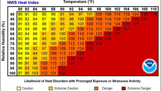 Monitor Heat Index for seniors.